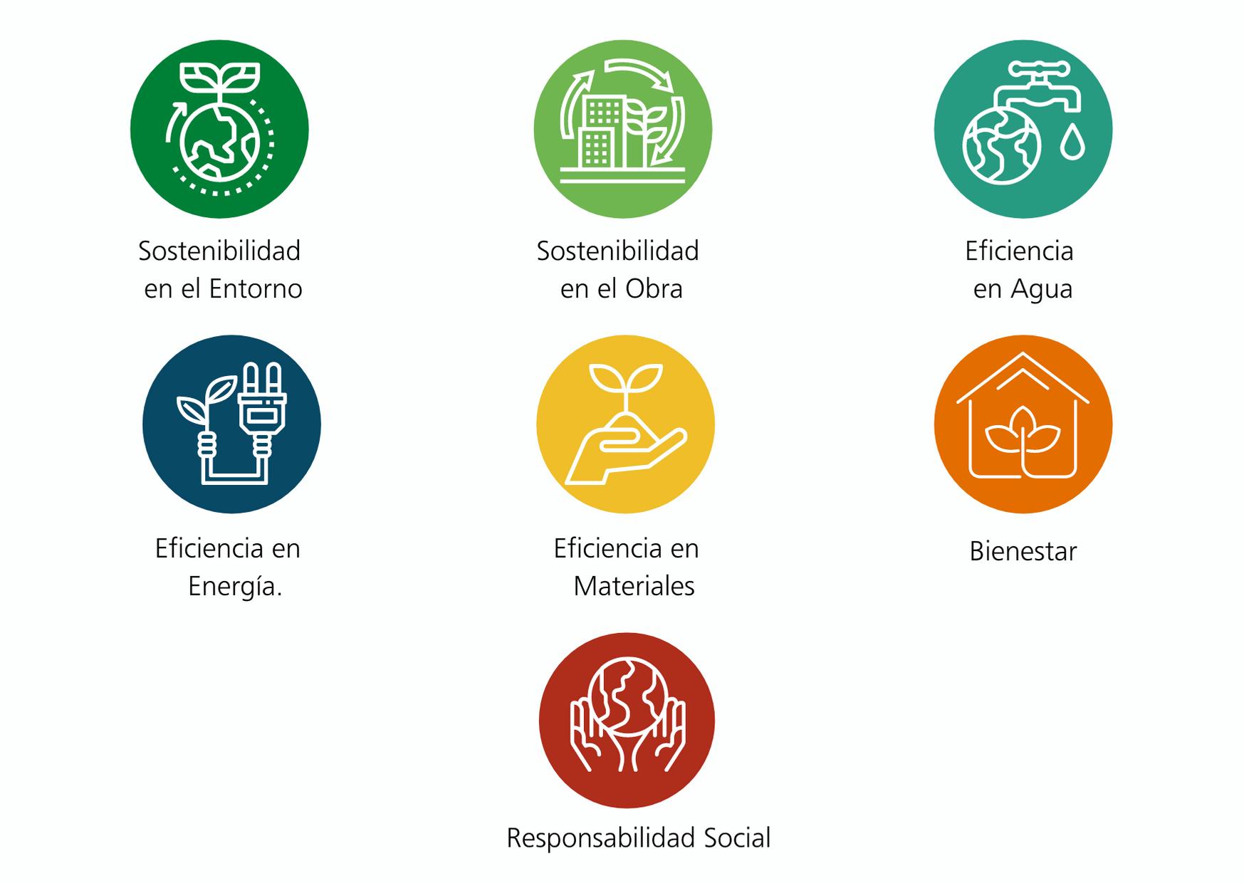 Beneficios certificacion casa colombia